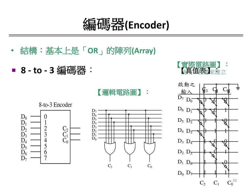 編碼器(Encoder) 8 - to - 3 編碼器: 結構:基本上是「OR」的陣列(Array) 【實際電路圖】: 【真值表】: