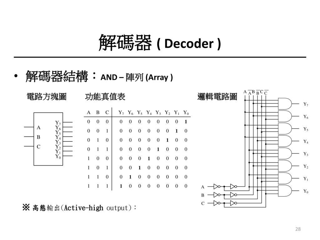 解碼器 ( Decoder ) 解碼器結構:AND – 陣列 (Array ) 電路方塊圖 功能真值表 邏輯電路圖