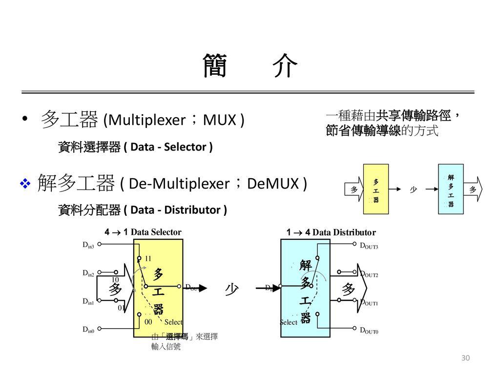 簡 介 多工器 (Multiplexer;MUX ) 解多工器 ( De-Multiplexer;DeMUX ) 一種藉由共享傳輸路徑,