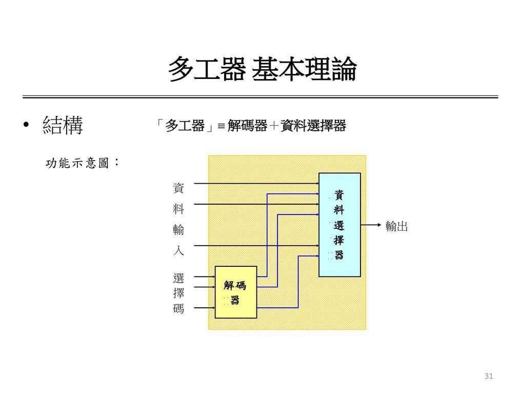 多工器 基本理論 結構 「多工器」 解碼器+資料選擇器 功能示意圖: