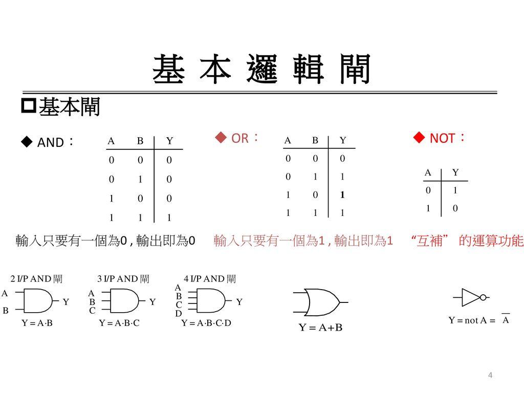 基 本 邏 輯 閘 基本閘 OR: NOT: AND: 輸入只要有一個為0 , 輸出即為0 輸入只要有一個為1 , 輸出即為1