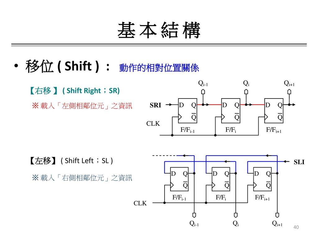 基 本 結 構 移位 ( Shift ) : 動作的相對位置關係 【右移 】 ( Shift Right;SR)