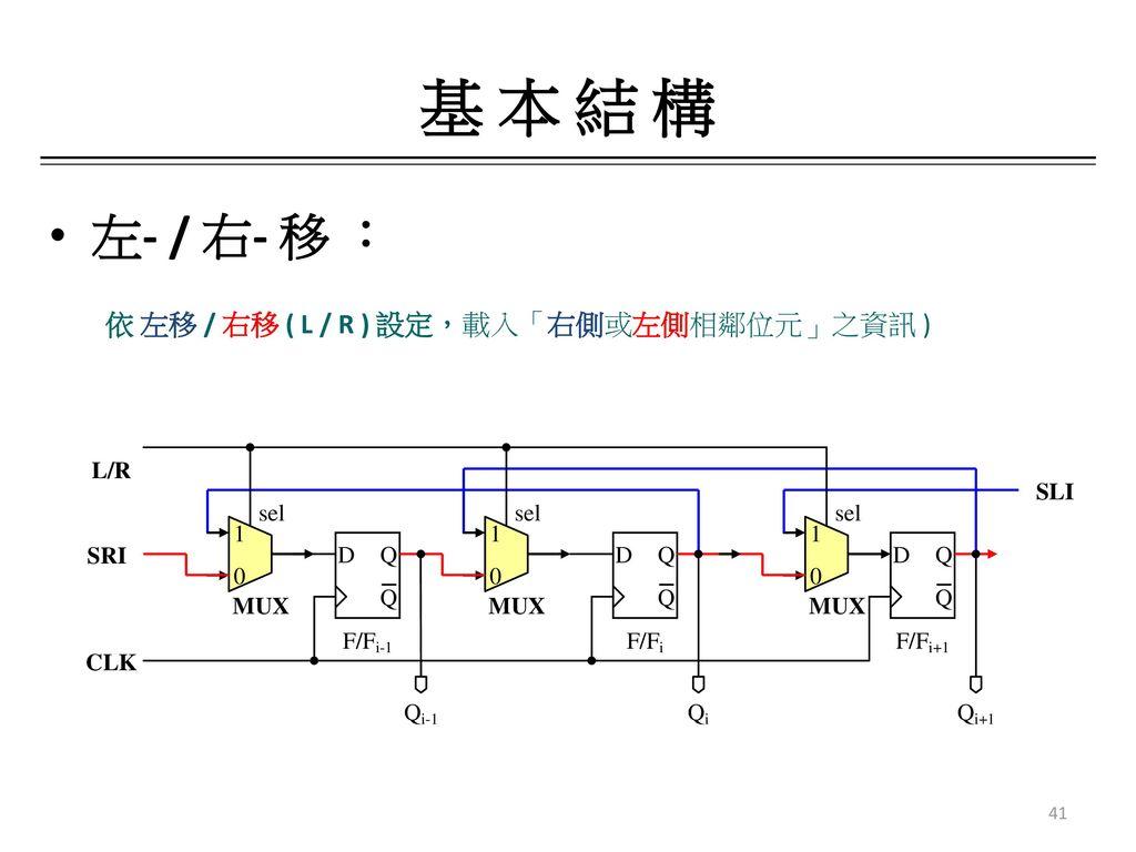 基 本 結 構 左- / 右- 移 : 依 左移 / 右移 ( L / R ) 設定,載入「右側或左側相鄰位元」之資訊 )