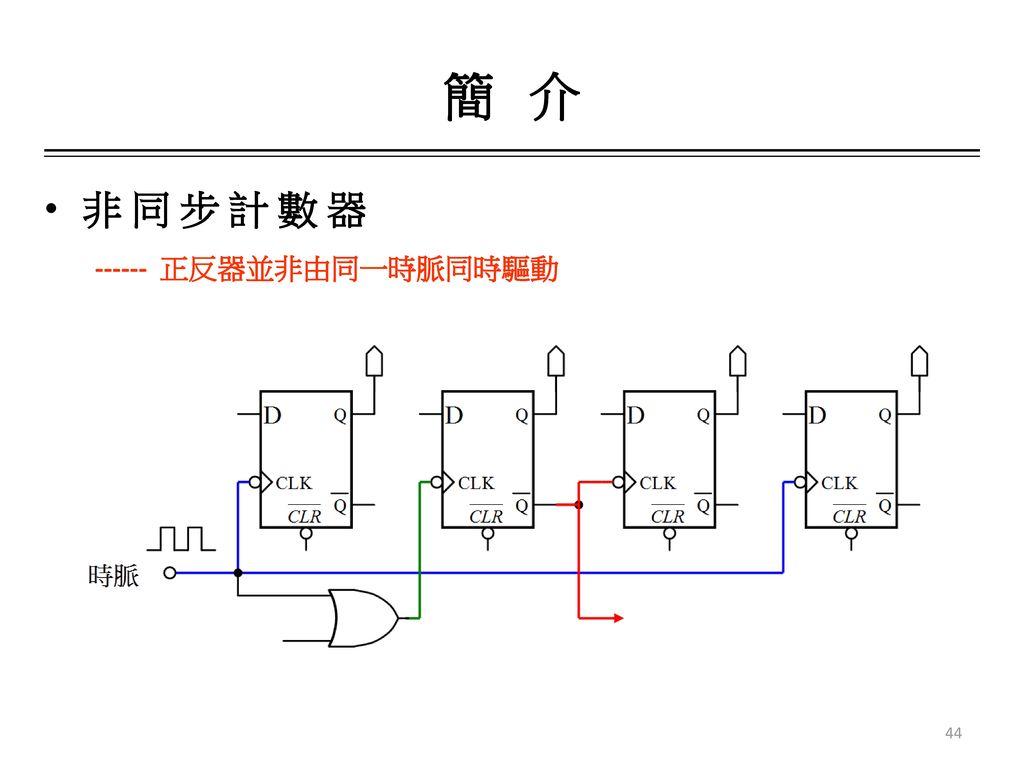 簡 介 非 同 步 計 數 器 ------ 正反器並非由同一時脈同時驅動