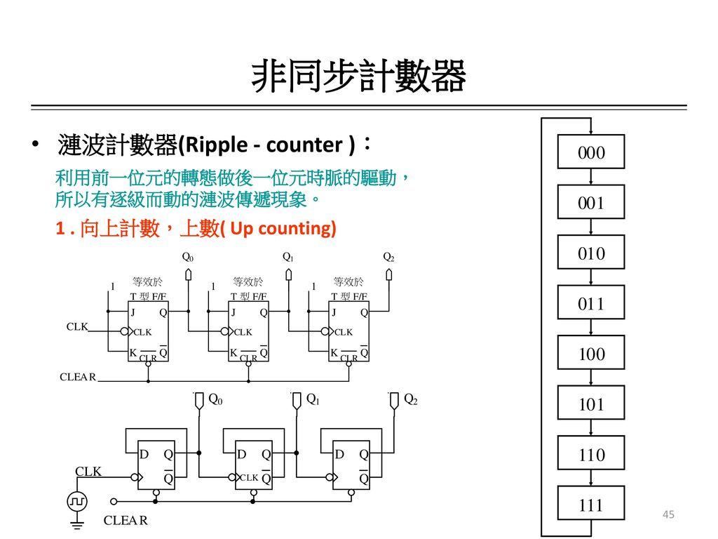 非同步計數器 漣波計數器(Ripple - counter ): 1 . 向上計數,上數( Up counting)