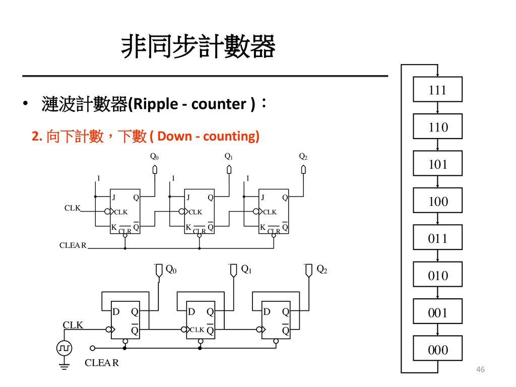 非同步計數器 漣波計數器(Ripple - counter ): 2. 向下計數,下數 ( Down - counting)