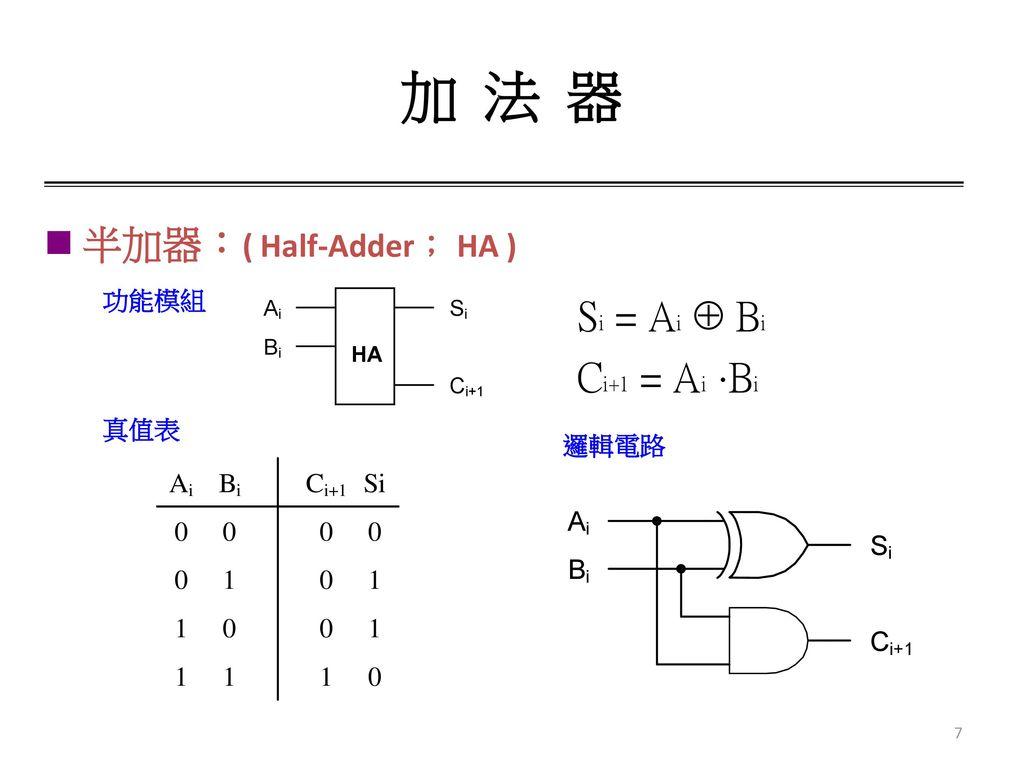 加 法 器 半加器:( Half-Adder; HA ) 功能模組 真值表 邏輯電路