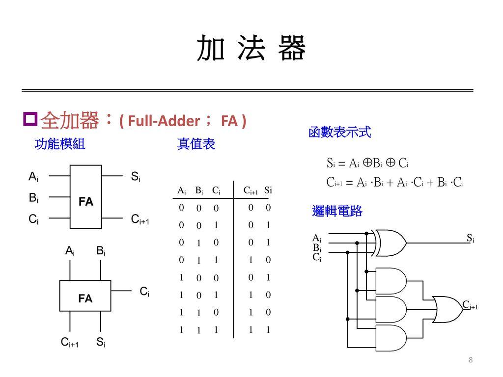 加 法 器 全加器:( Full-Adder; FA ) 函數表示式 功能模組 真值表 邏輯電路