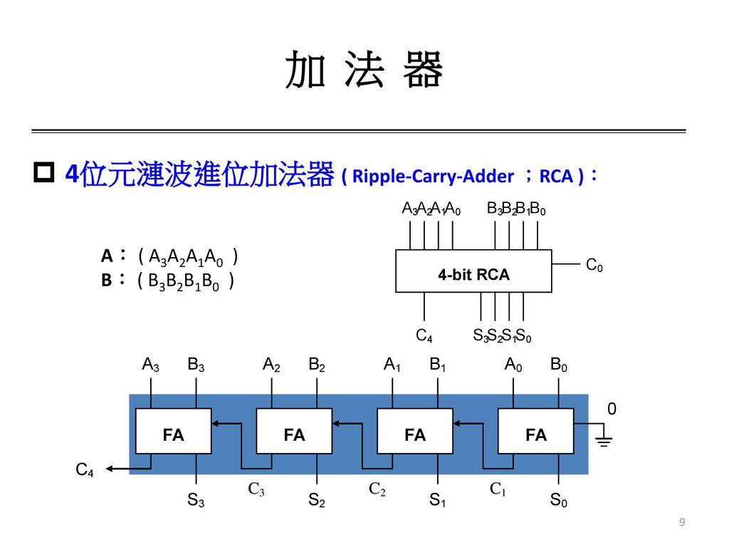 加 法 器 4位元漣波進位加法器 ( Ripple-Carry-Adder ;RCA ): A: ( A3A2A1A0 )