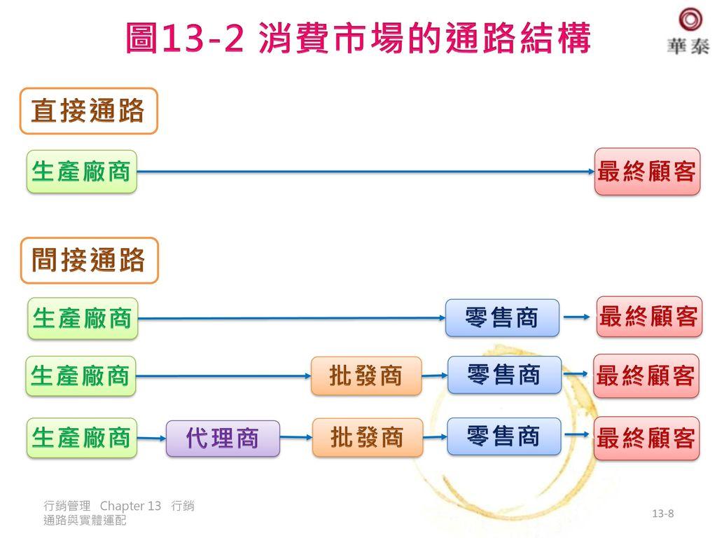 圖13-2 消費市場的通路結構 直接通路 間接通路 生產廠商 最終顧客 生產廠商 零售商 最終顧客 生產廠商 批發商 零售商 最終顧客