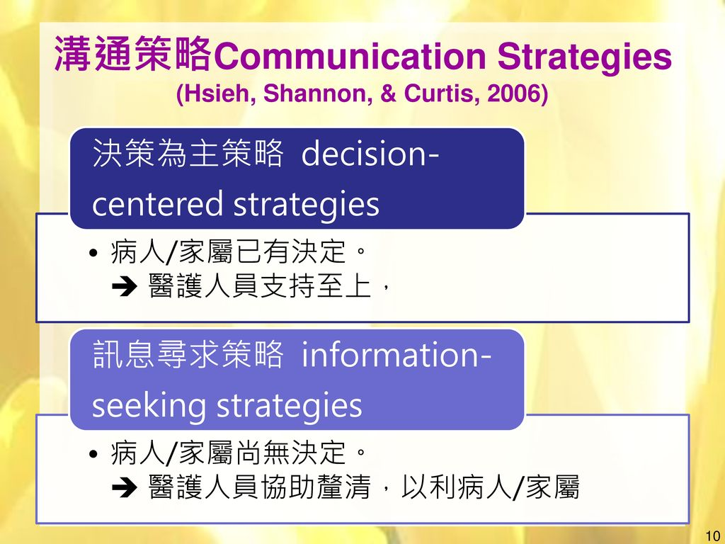 溝通策略Communication Strategies (Hsieh, Shannon, & Curtis, 2006)