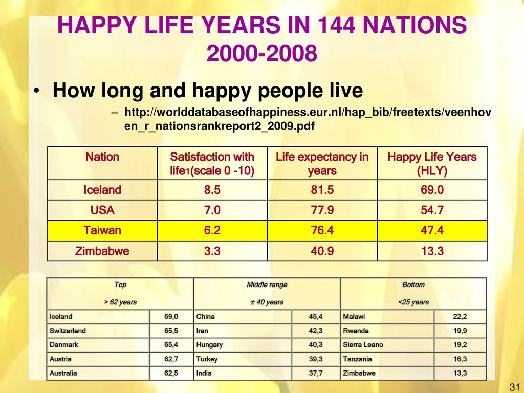HAPPY LIFE YEARS IN 144 NATIONS