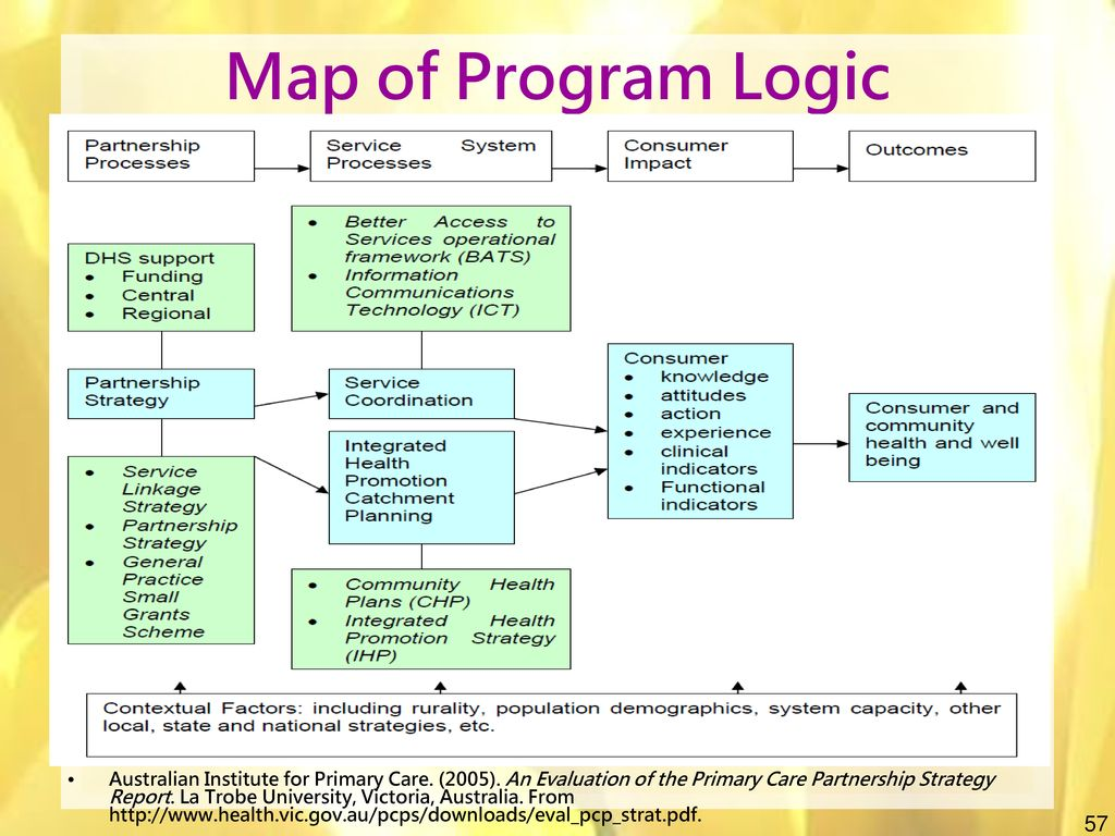 Map of Program Logic