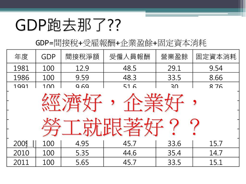 GDP=間接稅+受雇報酬+企業盈餘+固定資本消耗