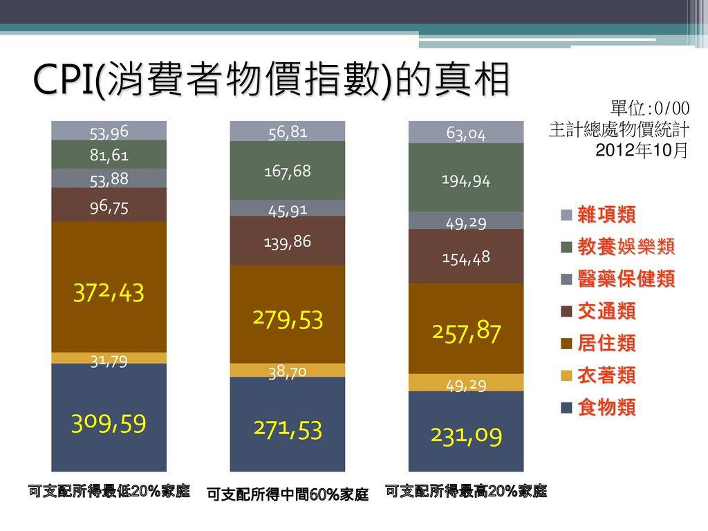 CPI(消費者物價指數)的真相 單位:0/00 主計總處物價統計 2012年10月