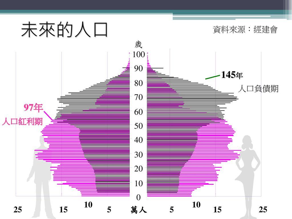 未來的人口 資料來源:經建會 97年 5 15 25 萬人 10 20 30 40 50 60 70 80 90 100 歲 145年 人口負債期 人口紅利期 10 10