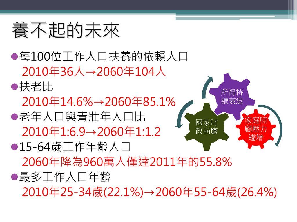 養不起的未來 每100位工作人口扶養的依賴人口 2010年36人→2060年104人 扶老比 2010年14.6%→2060年85.1%