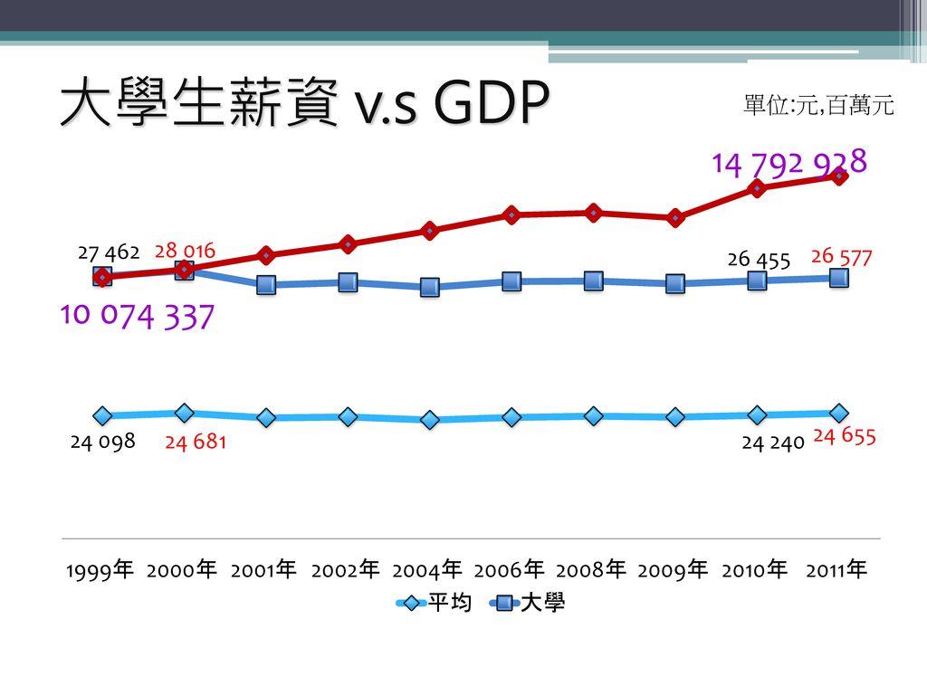 大學生薪資 v.s GDP 單位:元,百萬元