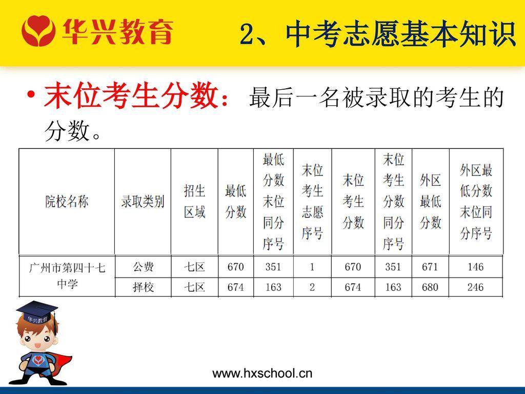 2、中考志愿基本知识 末位考生分数:最后一名被录取的考生的分数。