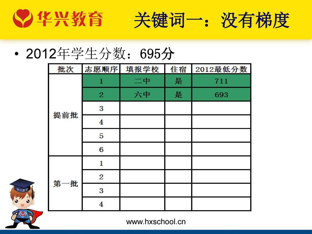 关键词一:没有梯度 2012年学生分数:695分