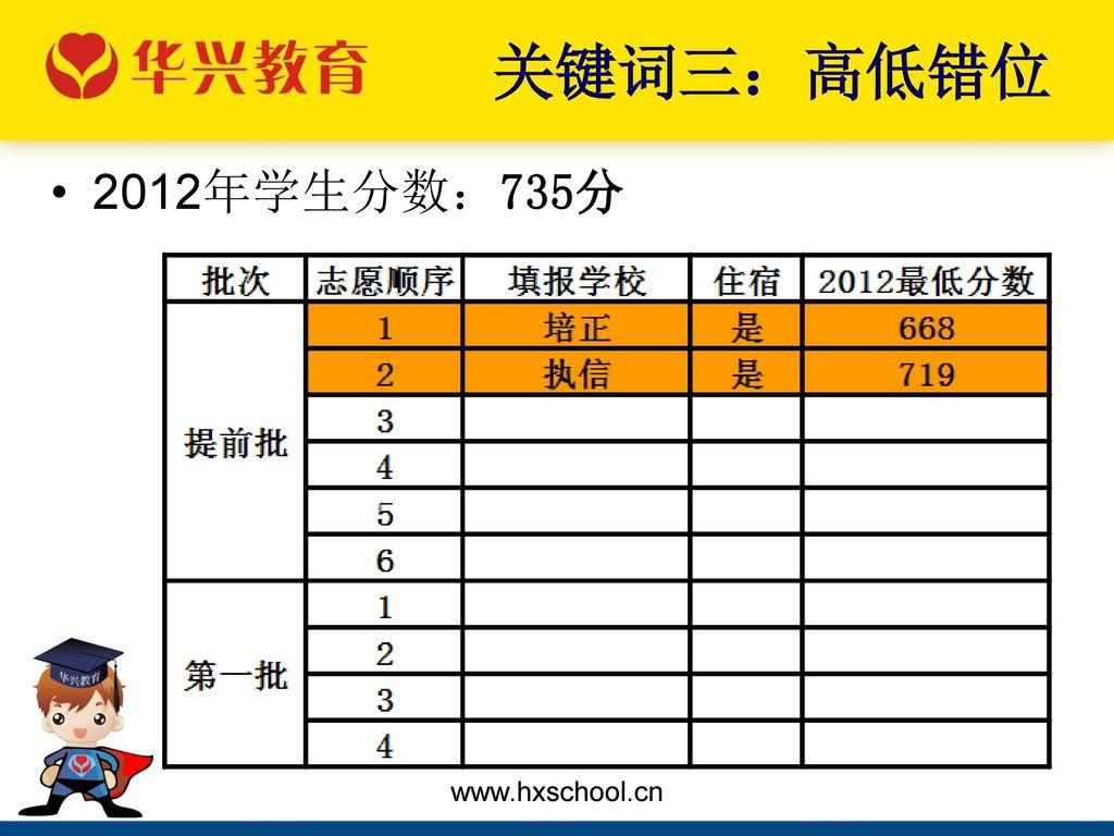 关键词三:高低错位 2012年学生分数:735分