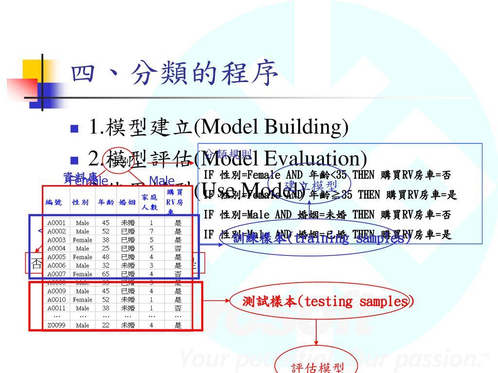 四、分類的程序 1.模型建立(Model Building) 2.模型評估(Model Evaluation)
