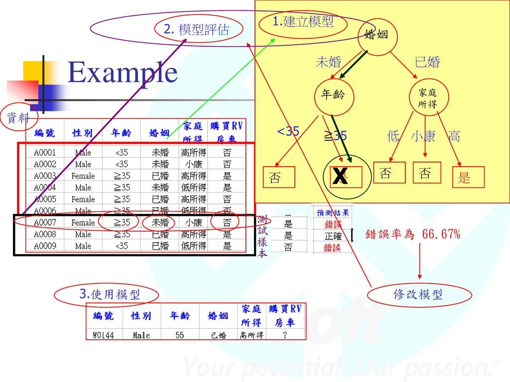 Example X 婚姻 年齡 否 是 未婚 已婚 <35 ≧35 低 高 小康 1.建立模型 2. 模型評估 資料 訓練樣本