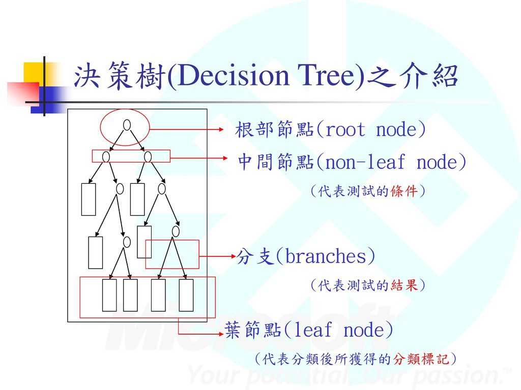 決策樹(Decision Tree)之介紹
