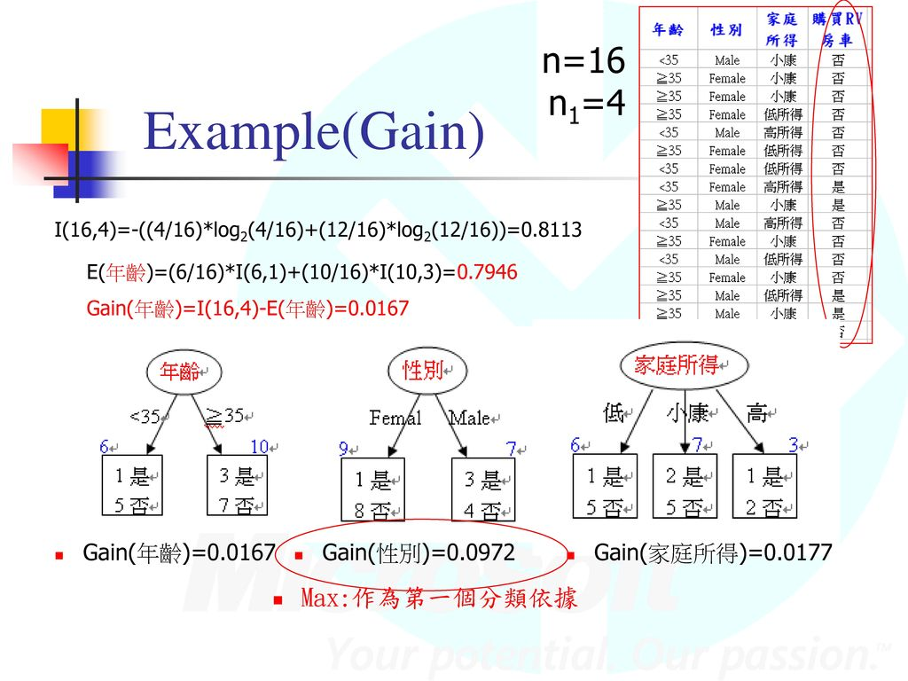 Example(Gain) n=16 n1=4 Max:作為第一個分類依據 Gain(年齡)=0.0167 Gain(性別)=0.0972