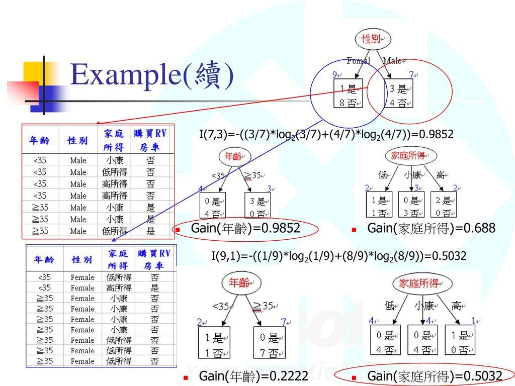 Example(續) Gain(家庭所得)=0.688 Gain(年齡)=0.9852 Gain(年齡)=0.2222