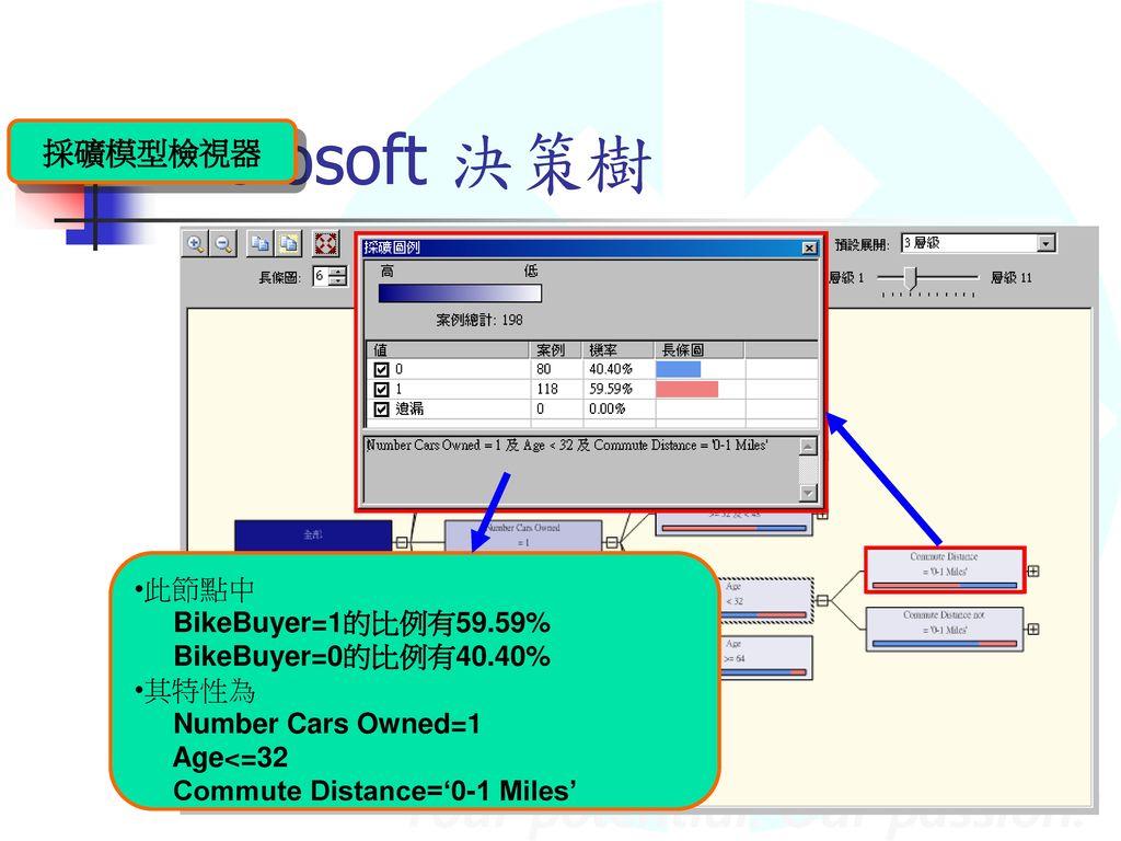 Microsoft 決策樹 採礦模型檢視器 此節點中 BikeBuyer=1的比例有59.59% BikeBuyer=0的比例有40.40%