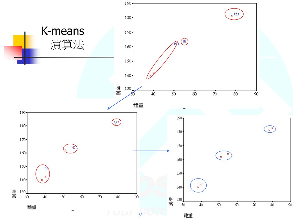 K-means 演算法