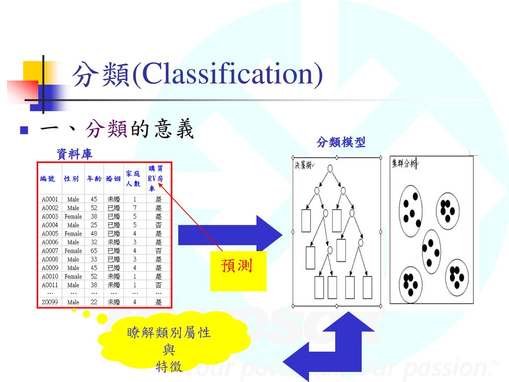 分類(Classification) 一、分類的意義 分類模型 資料庫 預測 瞭解類別屬性與 特徵