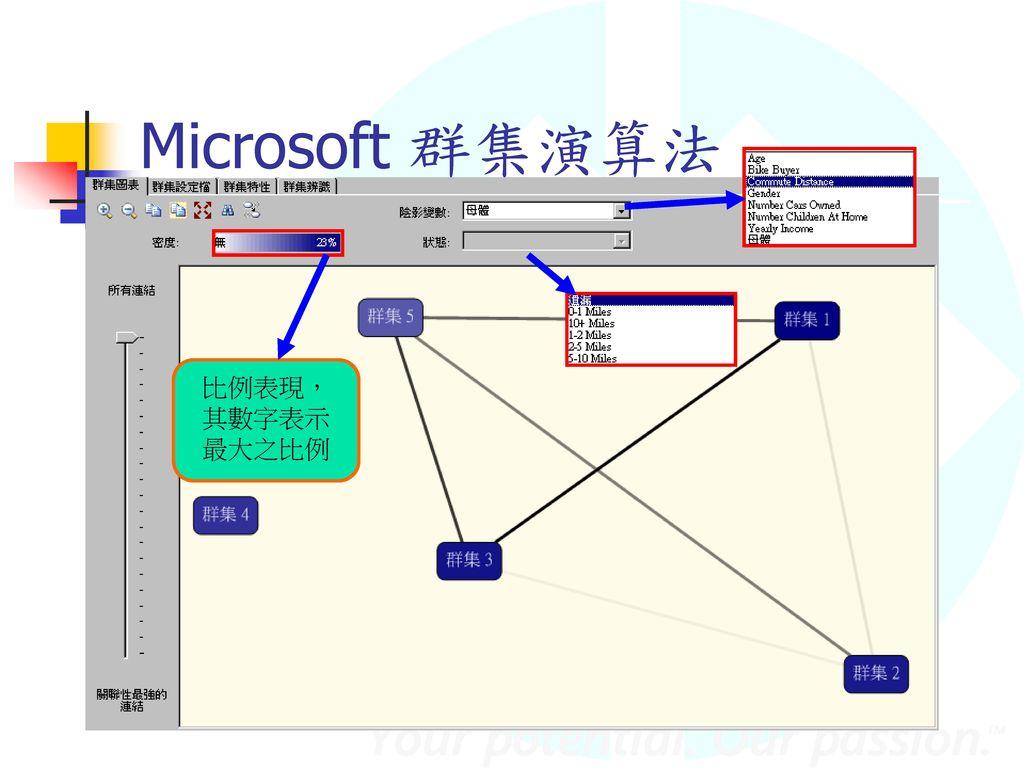 Microsoft 群集演算法 比例表現,其數字表示最大之比例