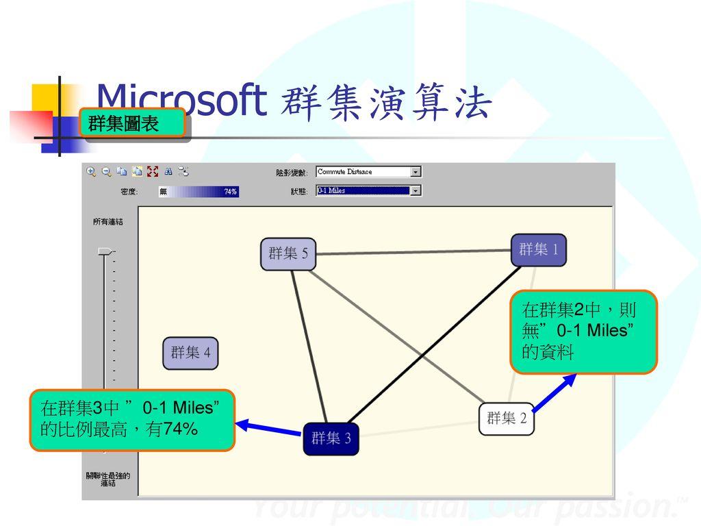 Microsoft 群集演算法 群集圖表 在群集2中,則無 0-1 Miles 的資料