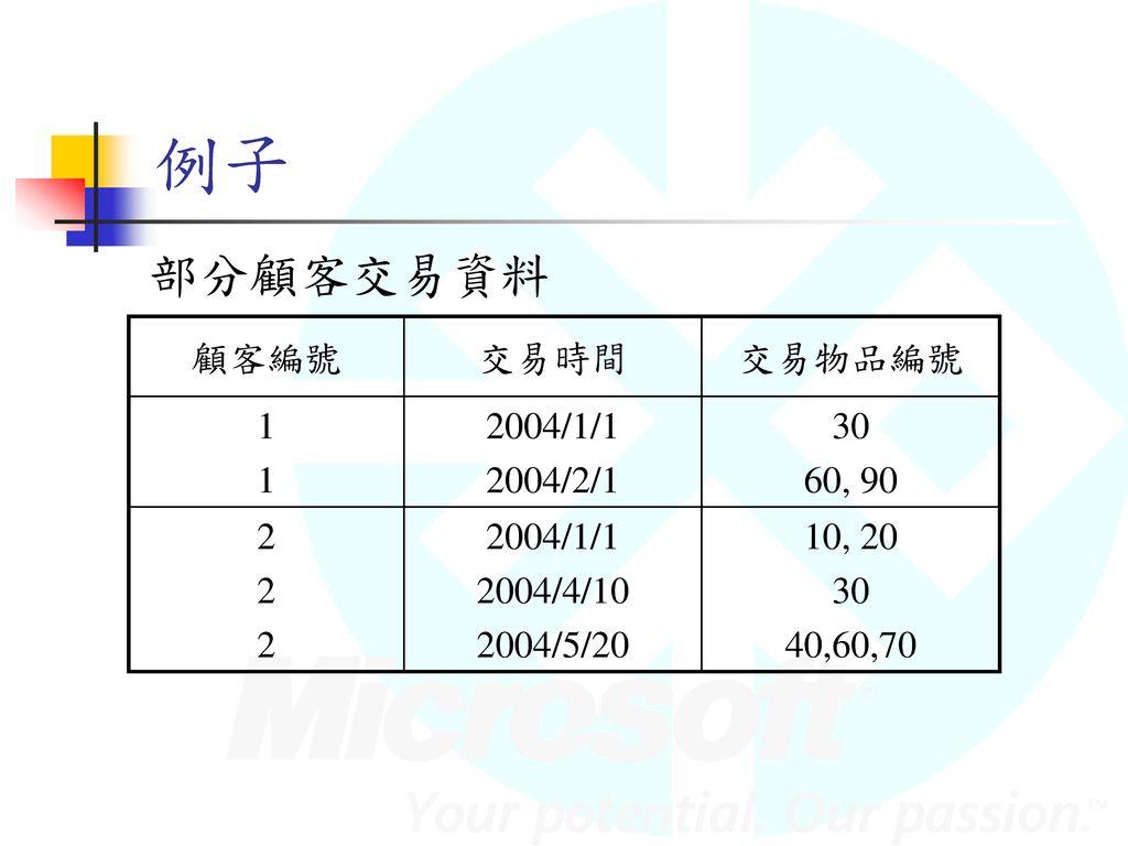 例子 部分顧客交易資料 顧客編號 交易時間 交易物品編號 1 2004/1/1 2004/2/1 30 60, 90 2 2004/4/10
