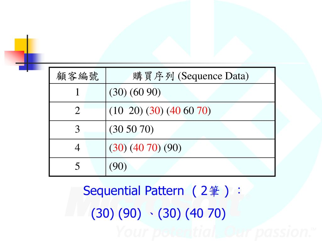 Sequential Pattern ( 2筆 ) :