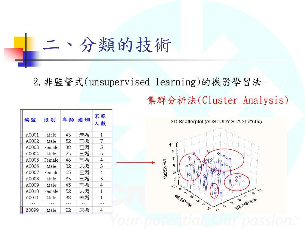 二、分類的技術 2.非監督式(unsupervised learning)的機器學習法-----