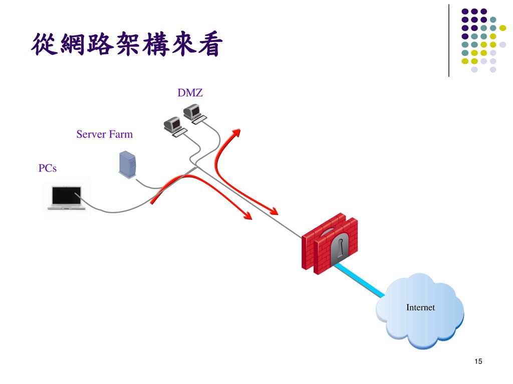 從網路架構來看 DMZ Server Farm PCs Internet
