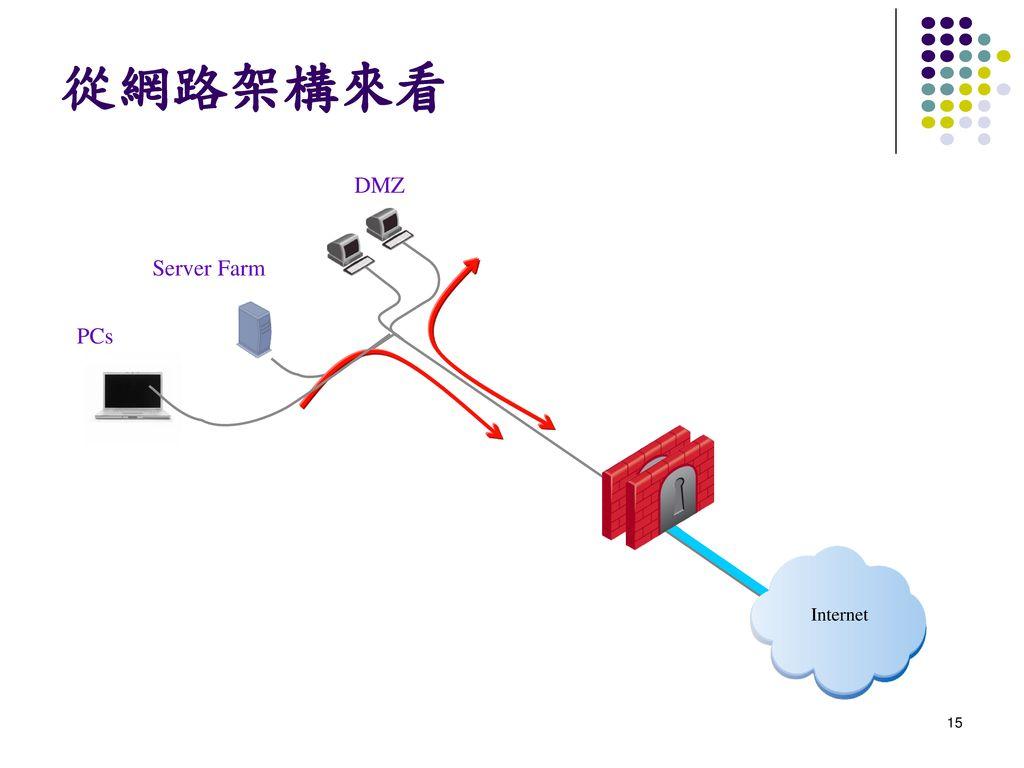 從網路架構來看 DMZ Server Farm PCs Internet