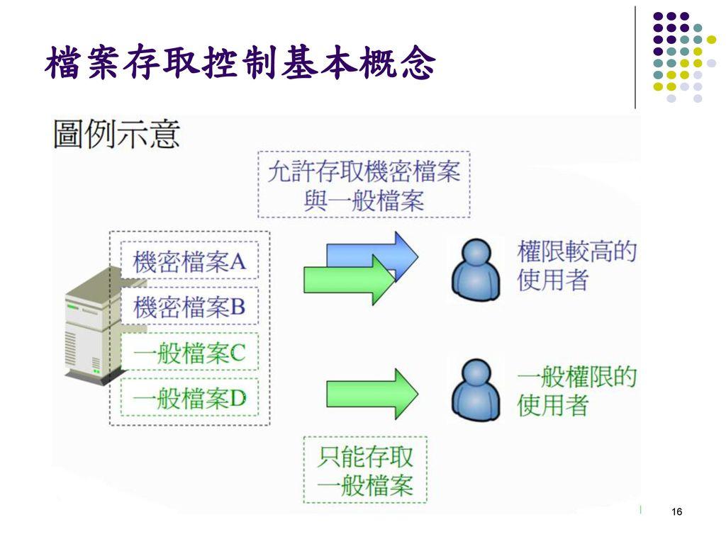檔案存取控制基本概念