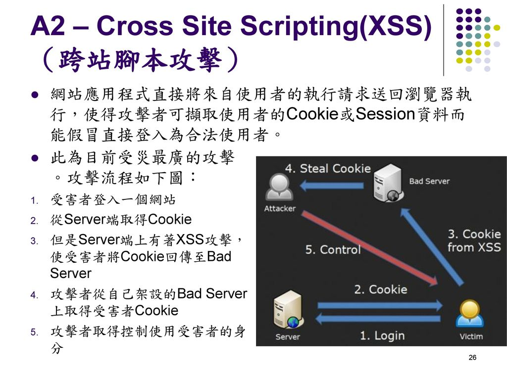 A2 – Cross Site Scripting(XSS)(跨站腳本攻擊)