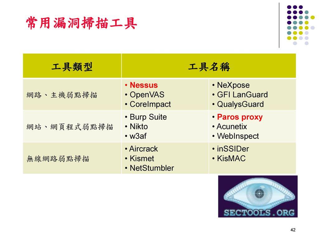 常用漏洞掃描工具 工具類型 工具名稱 網路、主機弱點掃描 Nessus OpenVAS CoreImpact NeXpose