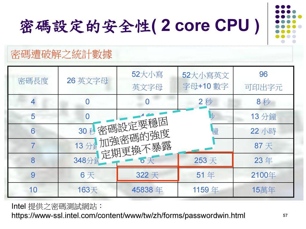 密碼設定的安全性( 2 core CPU ) 密碼遭破解之統計數據 密碼設定要穩固 加強密碼的強度 定期更換不暴露 密碼長度 26 英文字母