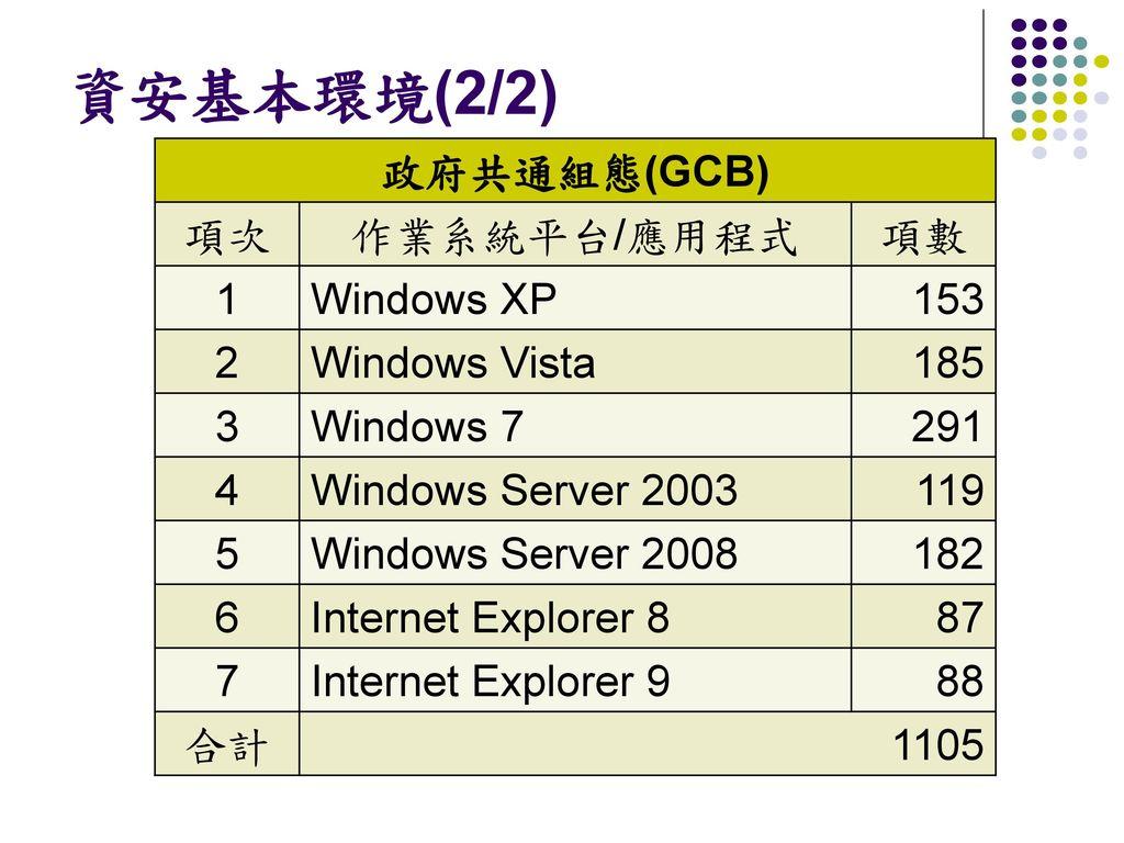 資安基本環境(2/2) 政府共通組態(GCB) 項次 作業系統平台/應用程式 項數 1 Windows XP 153 2