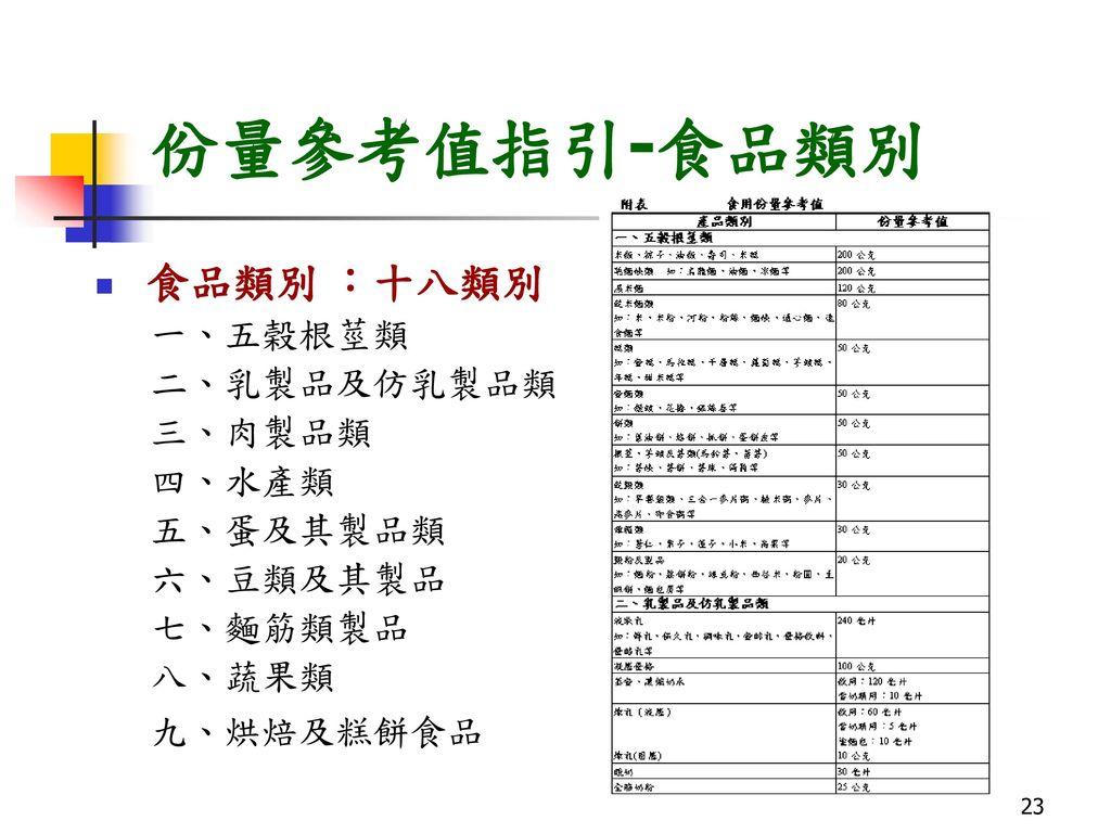 份量參考值指引-食品類別 食品類別 :十八類別 一、五榖根莖類 二、乳製品及仿乳製品類 三、肉製品類 四、水產類 五、蛋及其製品類