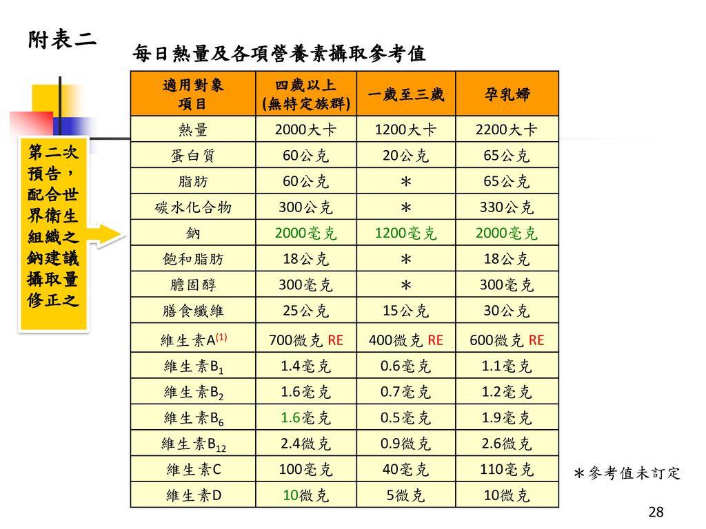附表二 每日熱量及各項營養素攝取參考值 第二次 預告, 配合世 界衛生 組織之 鈉建議 攝取量 修正之 適用對象 項目 四歲以上