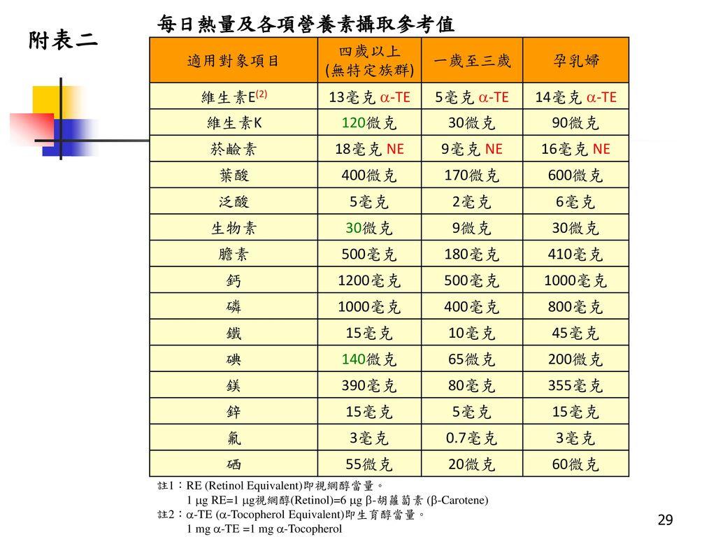 附表二 每日熱量及各項營養素攝取參考值 適用對象項目 四歲以上 (無特定族群) 一歲至三歲 孕乳婦 維生素E(2) 13毫克 -TE