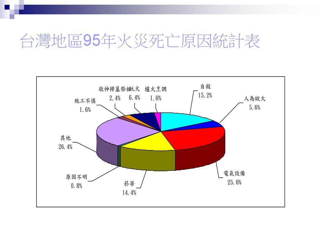 台灣地區95年火災死亡原因統計表