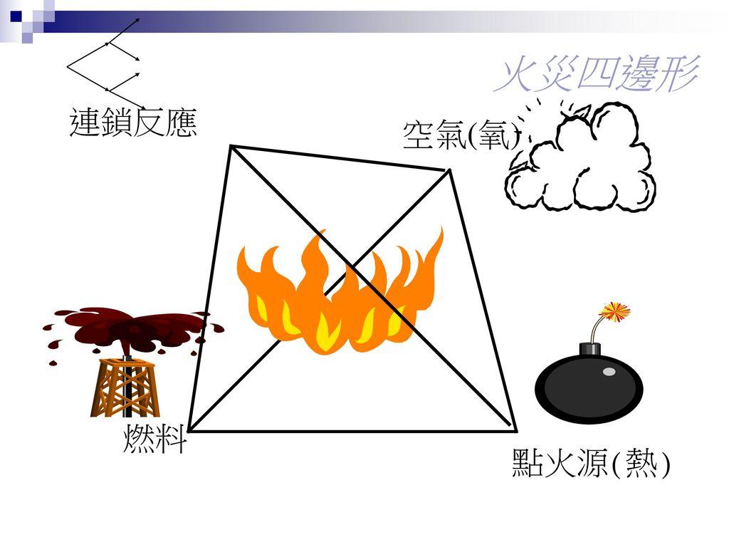 火災四邊形 連鎖反應 空氣(氧) 燃料 點火源(熱)